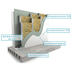 WALL PARTITION SOUNDPROOFING STRENGTHED SET