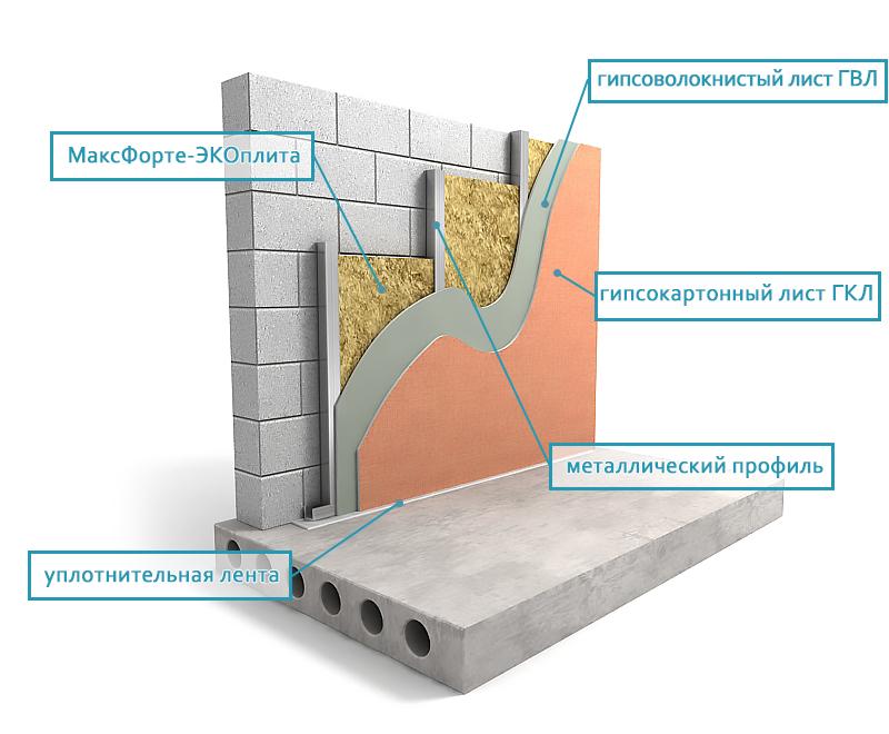 стена ЭКОплита60