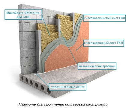 Потолок гидроизоляция ванной комнаты