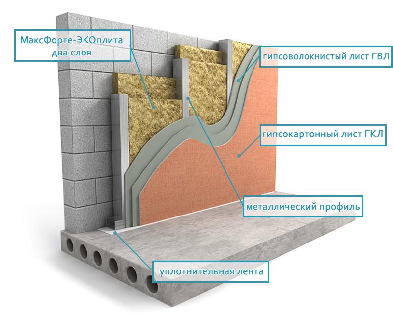 stena EcoPlita 2 sloya