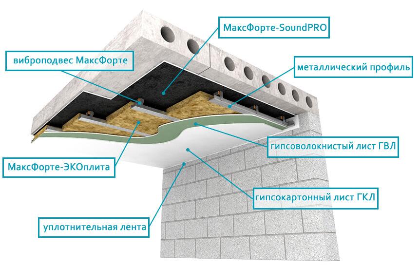 потолок SoundPRO_ЭКОплита60 один ярус